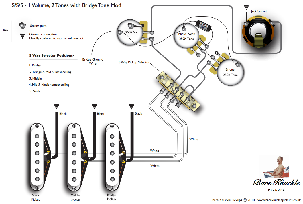 bareknuckles improving an electric guitar bare knuckle pickups wiring diagram at gsmx.co